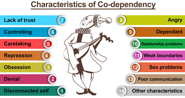 Characteristics_of_Co-Dependency